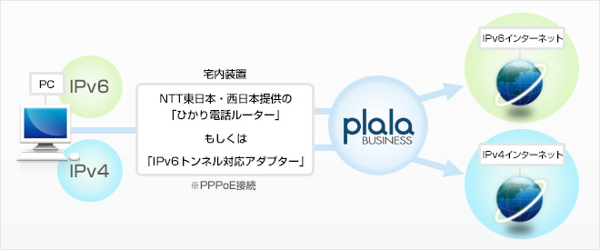 ipv6接続 法人向けインターネット 法人向けプロバイダーなら business